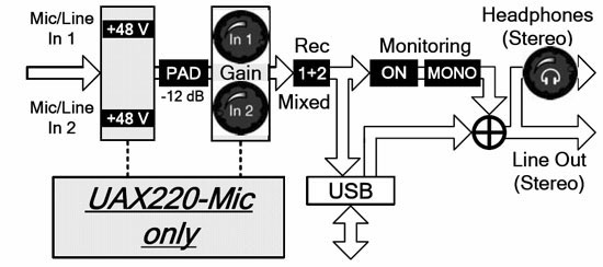 Digigram UAX220-Mic Block Diagram: UAX220-Mic