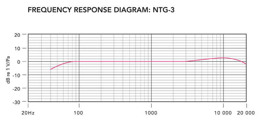 Rode NTG3  Frequency Response