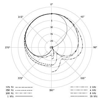 Cardioid Polar Pattern Graph