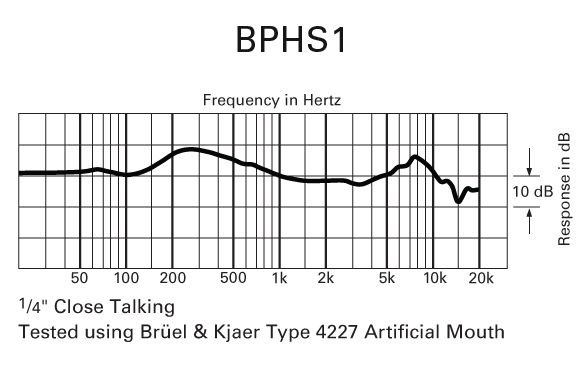 Audio Technica BPHS1 Frequency Response Graph