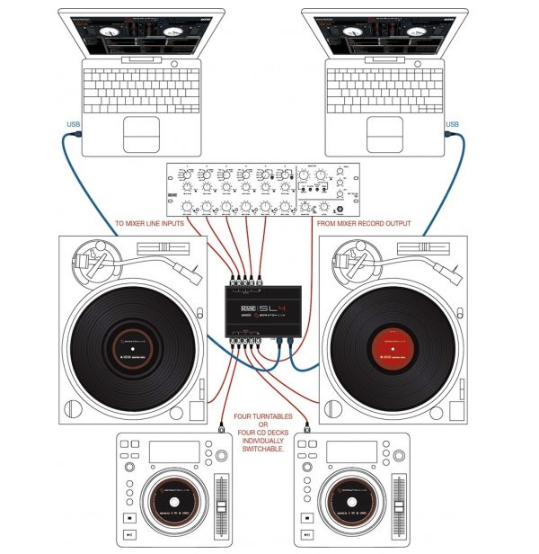 Rane SL4 Serato Connections