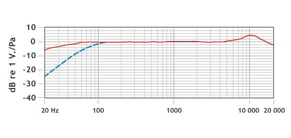 Rode VideoMic Pro Frequency Response