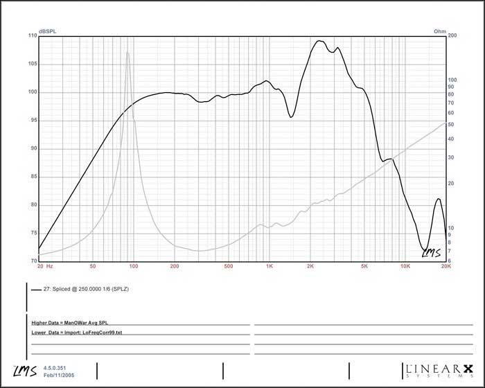8 Ohm Graph
