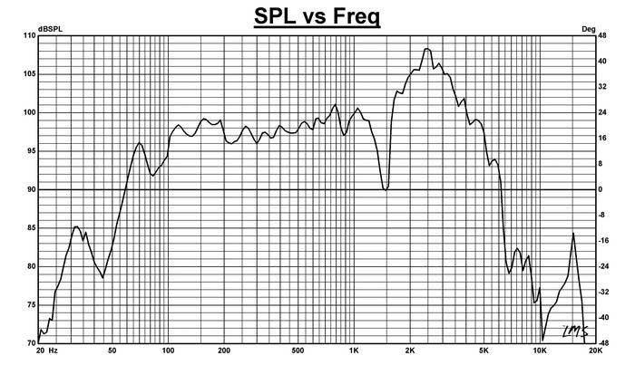 SPL vs Freq