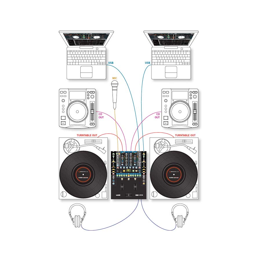 Rane Sixty-Two Example Set Up