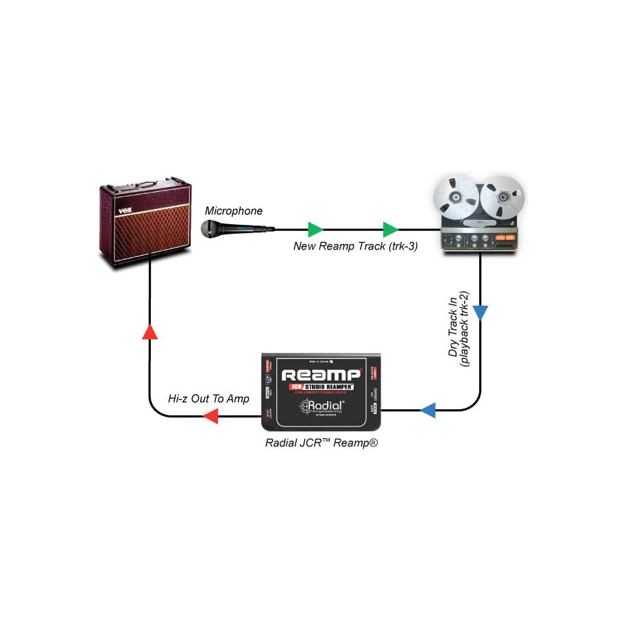 Radial Reamp® JCR Reamping Part 2