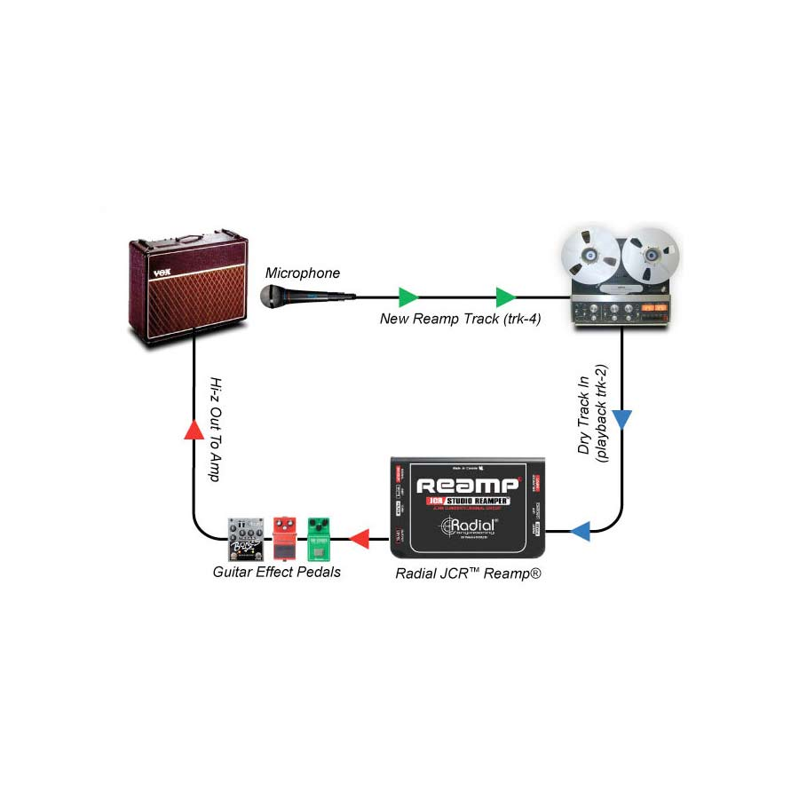 Radial Reamp® JCR Reamping Part 3