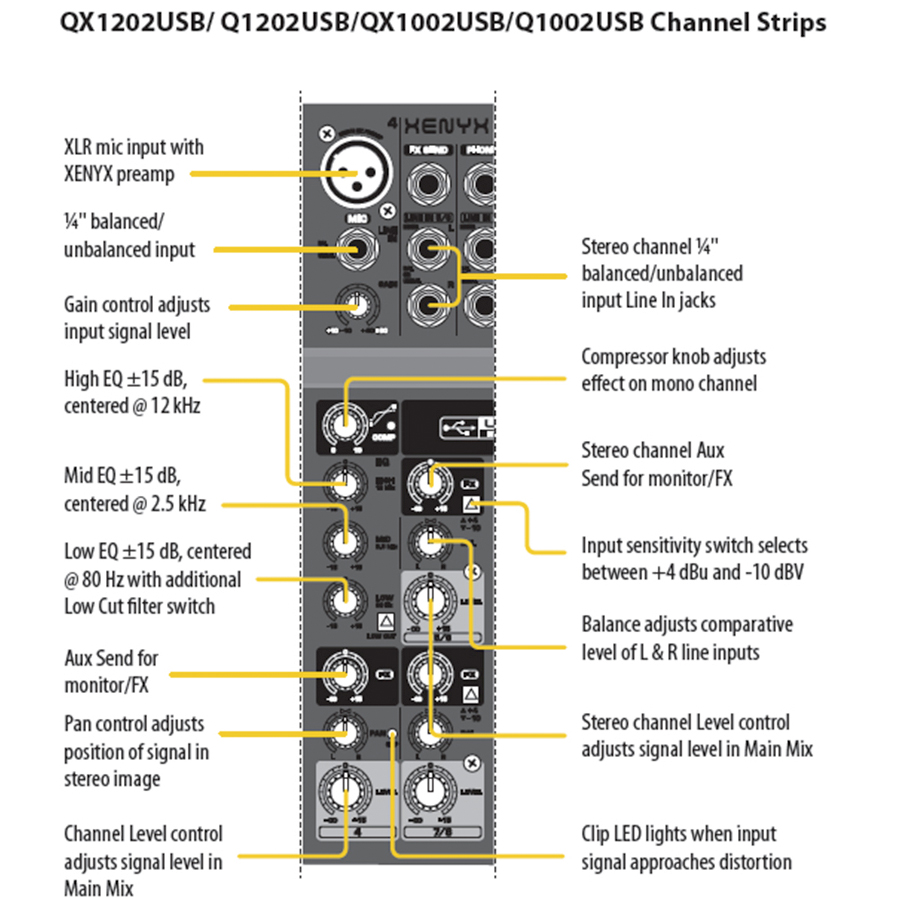 Behringer QX1202USB Channel Strips