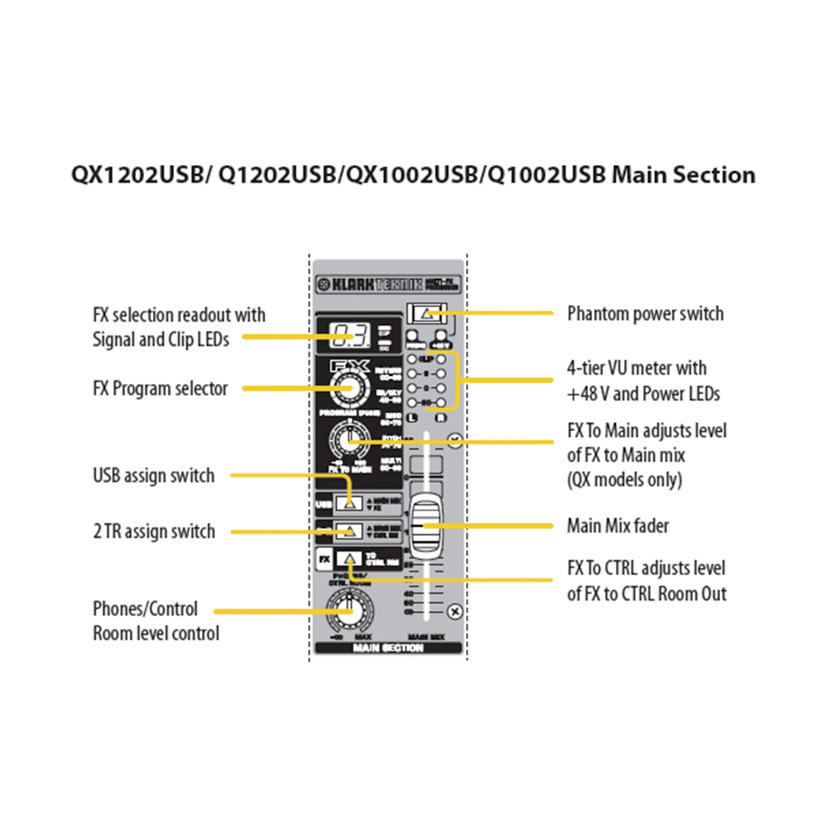 Behringer QX1202USB Main Section