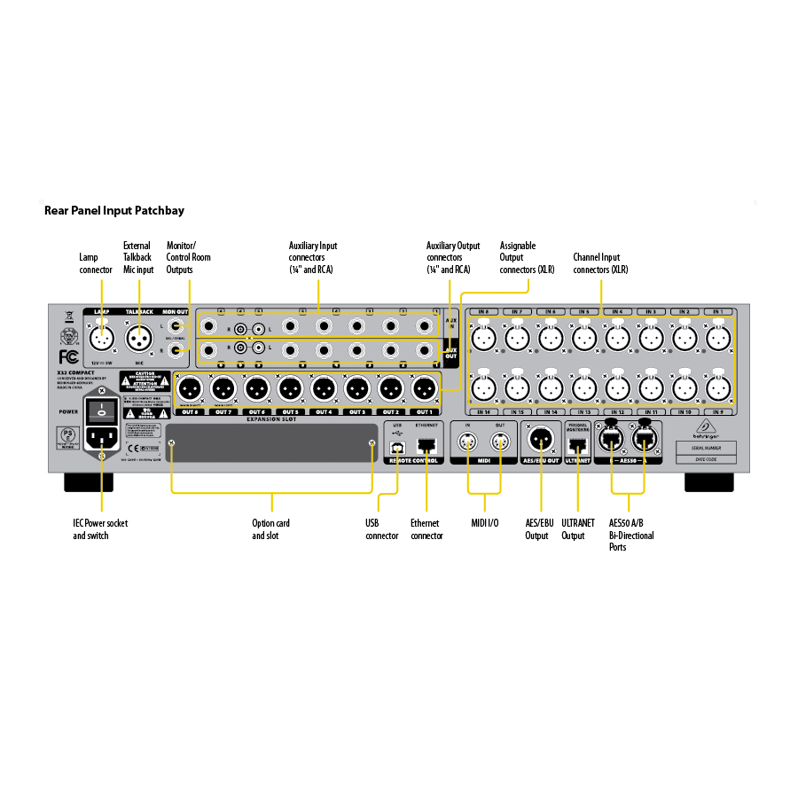 Behringer X32 Compact Rear Pannel Input Patchbay